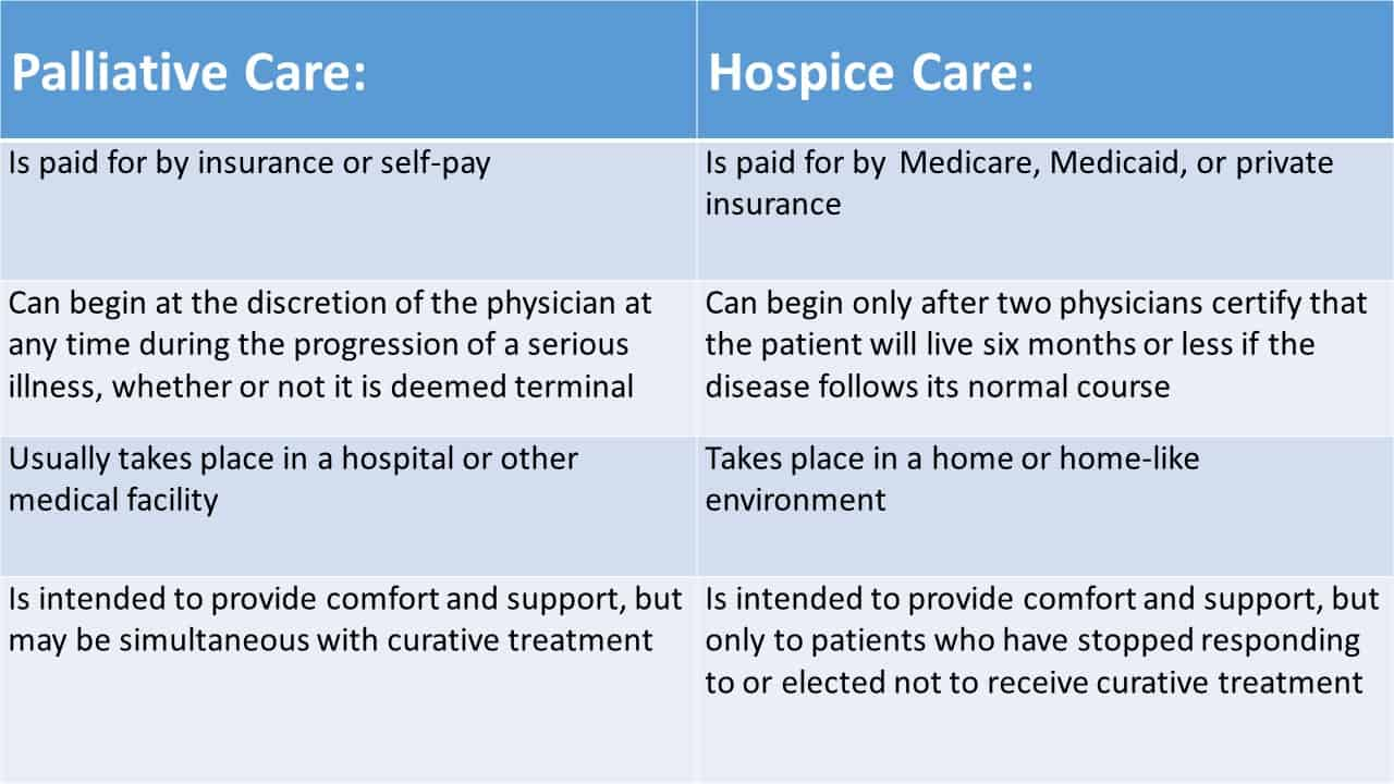 Palliative Care: What it is and Who it Helps palliative care 1